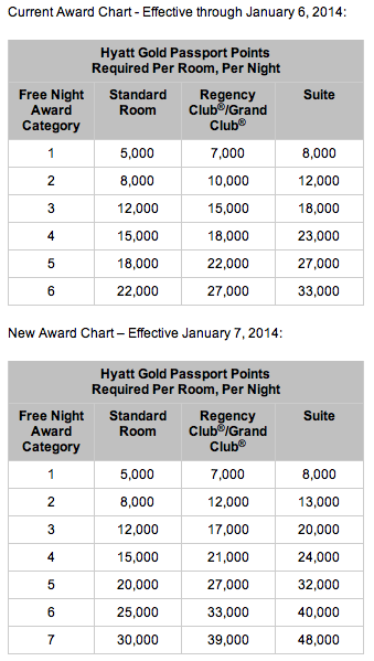 hyatt award chart changes